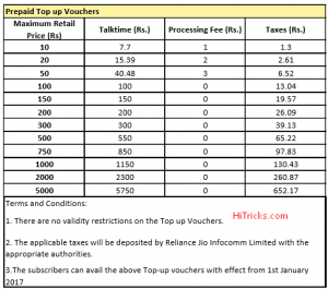 Reliance Jio Prepaid Topup Packs