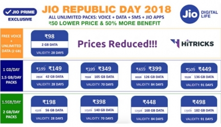 Jio Republic Day 2018 Offer: Prices Reduced Get 2GB/Day Now